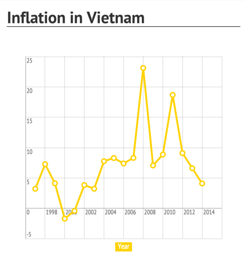 This graph shows that inflation peaked in Vietnam during the financial crisis.