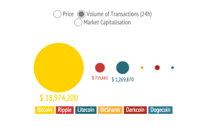Volume of Altcoin Transactions over 24 hours