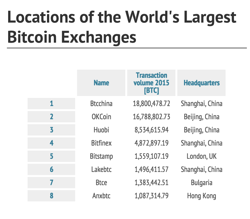 The world's largest Bitcoin exchanges