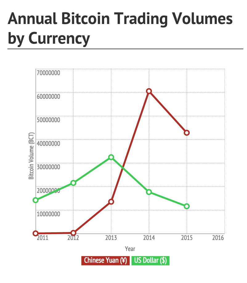 Annual Bitcoin trading volume by currency