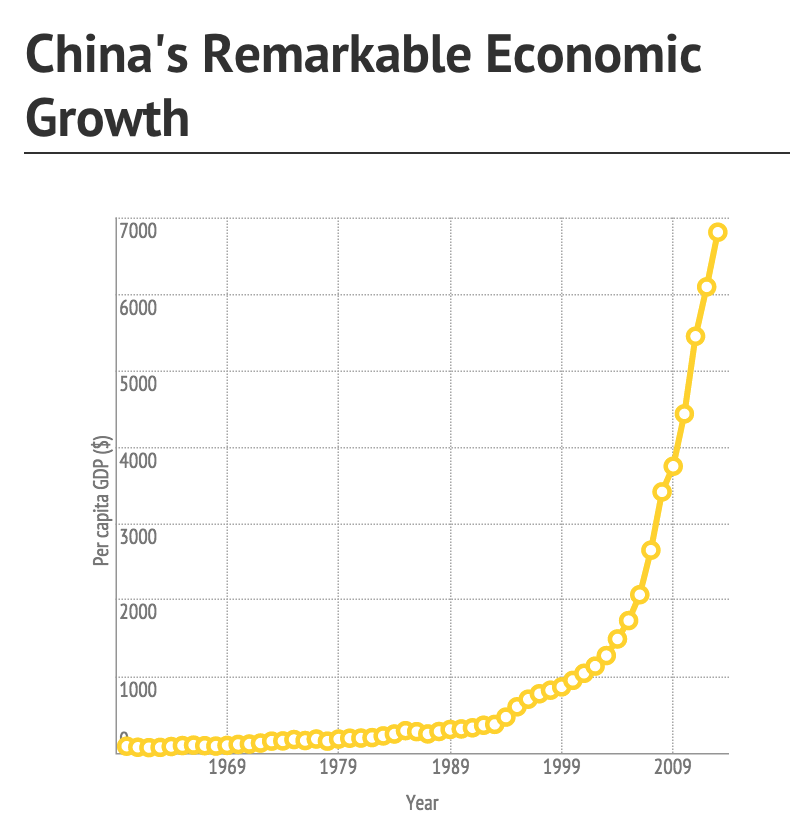 GDP per capita in China has shot up over the last ten years. In 1999 the average Chinese citizen had the equivalent of $1000 annual income, since then the amount has shot up to around $70000